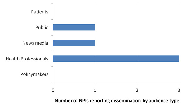 Number of NPIs reporting dissemination by audience type - patients, public, news media, health professionals & policy makers