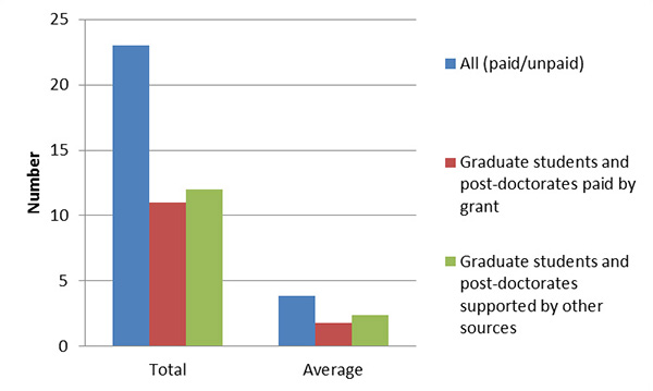 Number of graduate students & post-doctorates paid by grant or supported by other sources - total and average