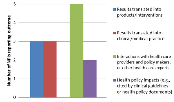Translation of results into health care products, health systems and health policy impacts