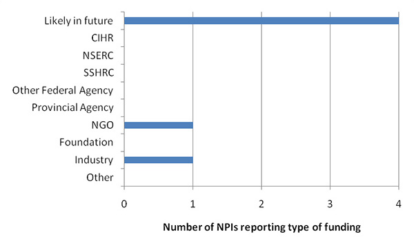 Number of NPIs reporting type of funding - likely in future (4), NGO (1), industry (1)