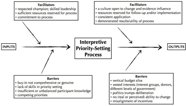 Figure 2: Facilitators and Barriers to an Ideal Interpretive Priority-Setting Process