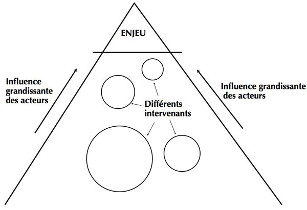 Figure 2 : Schématisation de l'influence des intervenants