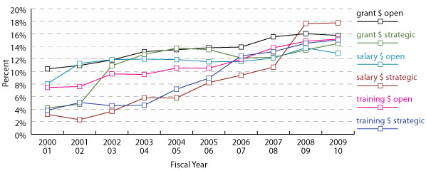 Figure 1: Percentage of CIHR overall expenditures related to IHDCYH-relevant research, by fiscal year