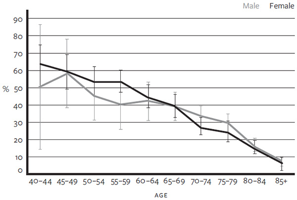 Male and female AMI patients receiving cardiac catheterization by age group