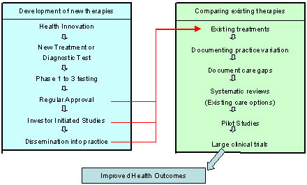 Figure 1: Processes for Developing versus Comparing Clinical Interventions