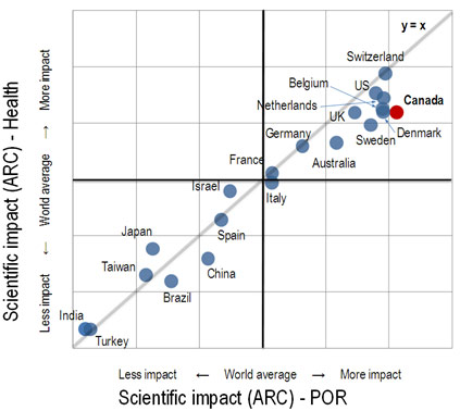 Figure 2. Canada's Scientific Impact in the Health Field in the International Context