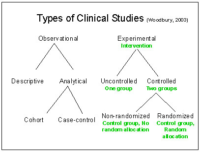 Types of studies in research methods