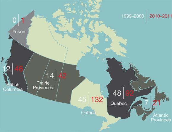 Regional Institutions with CIHR-funded Health Researchers 1999-2000 / 2010-11