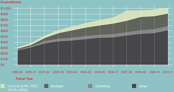 Funding by Program Type 1999-2000 / 2010-11