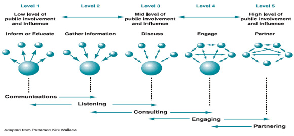 Fig. 2: The Five Levels of Public Involvement