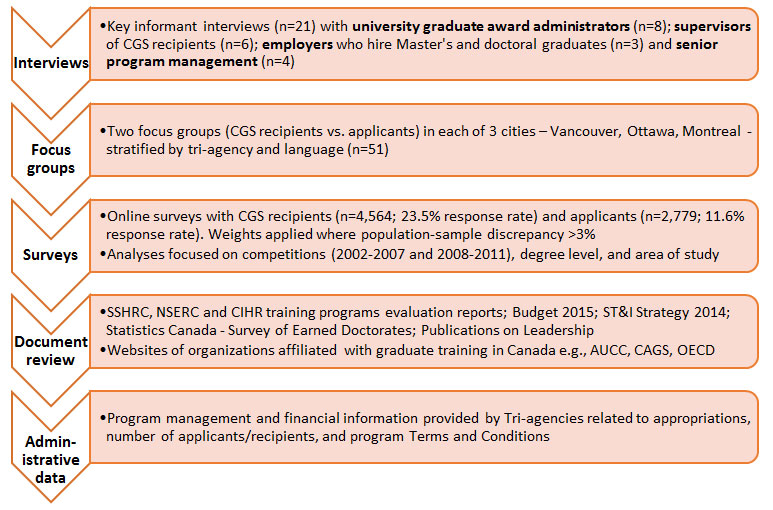 Evaluation Of The Canada Graduate Scholarships Cgs Program