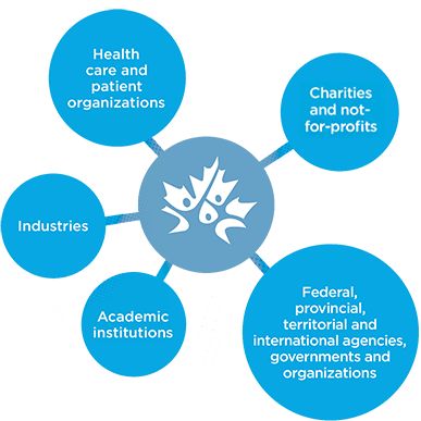 Charities / not-for-profit, Federal, provincial, territorial and international agencies, governments and organizations, Academic institutions, Industries, Health care and patient organizations