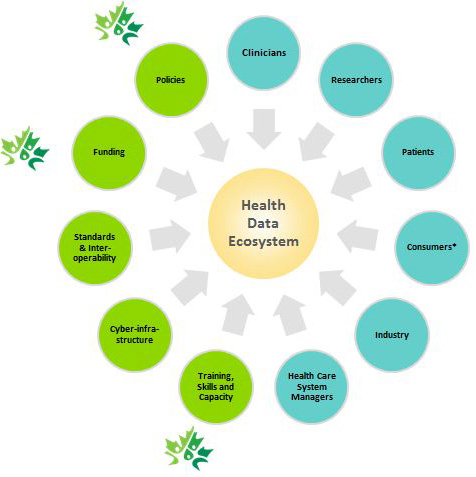 health care ecosystem An industry-wide survey of the health ecosystem by looking at leading operating models that are representative of the future health ecosystem, the viewer can.
