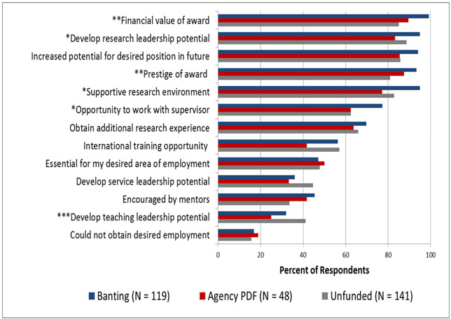 Evaluation of the Banting Postdoctoral Fellowships Program