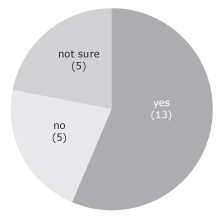 Figure 10. Number of respondents who see value in considering the commercial potential for their Hepatitis C research