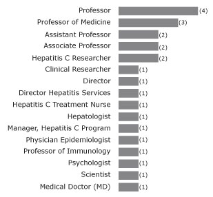 Figure 1. Number of respondents by primary job title