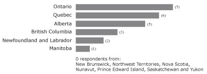 Figure 3. Number of respondents by Province / Territory