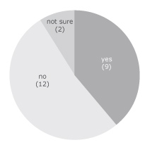 Figure 9. Number of respondents who consider the commercial potential for their Hepatitis C research