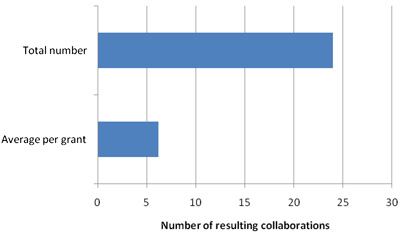 The average and total number of collaborators (excluding co-applicants and co-PIs) resulting (or expected to result) from each of the DOH-supported projects as reported by the NPIs.