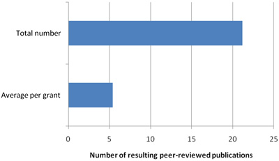 The total and average number of publications in peer-reviewed journals resulting (or expected to result) from the DOH-supported projects as reported by the NPIs.