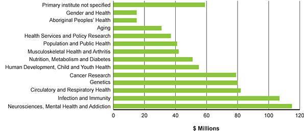 Figure 4D: Spend by institute affiliation, 2009–2010