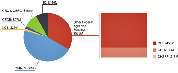 Figure 6: Federal health research funding programs, 2009–2010