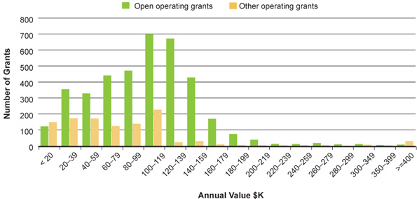 Figure 8: Annual value of operating grants (all programs), 2009–2010