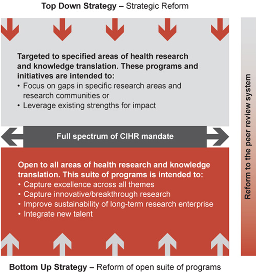 Figure 23: Inter-relationship of proposed reforms to achieve CIHR's strategic direction