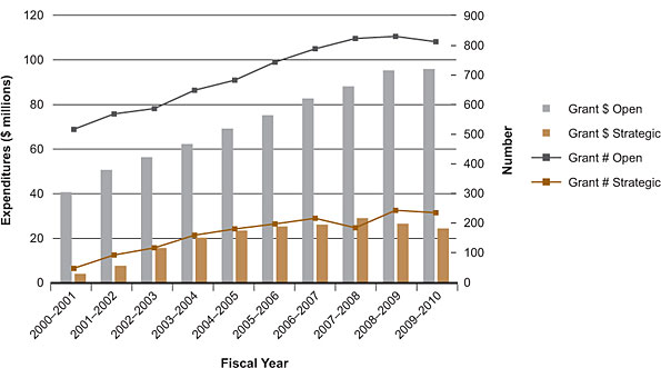 Figure 1: CIHR expenditures and number of grants relevant to ICR mandate, by fiscal year