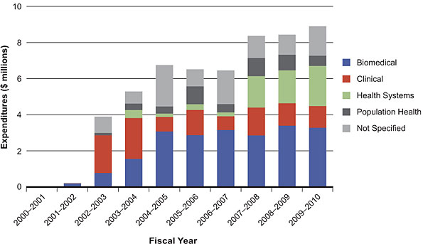 Figure 4: ICR investment in cancer research by theme, 2000–2010