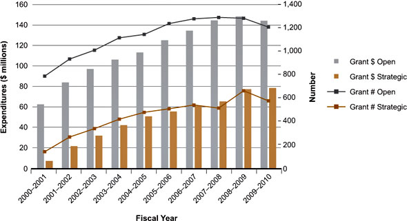 Figure 1: III mandate expenditures and number of grants by fiscal year