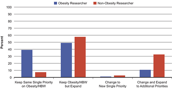 Figure 1: 2008 INMD environmental scan results – respondent views on options for INMD to maintain or expand strategic priority beyond obesity and healthy body weight (N=645)