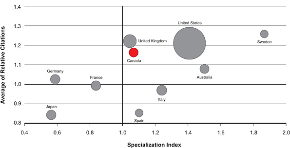 Figure 4: Specialization index and average of relative citations for the top 10 countries publishing in obesity, 2000–2008