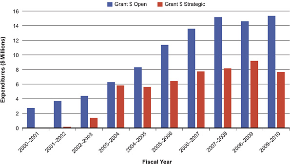 Figure 5: CIHR open and strategic grant expenditures related to obesity and healthy body weight from 2000–2001 to 2009–2010