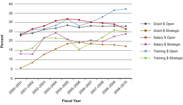 Figure 1: Percentage of total CIHR expenditures related to INMHA mandate areas over the past decade