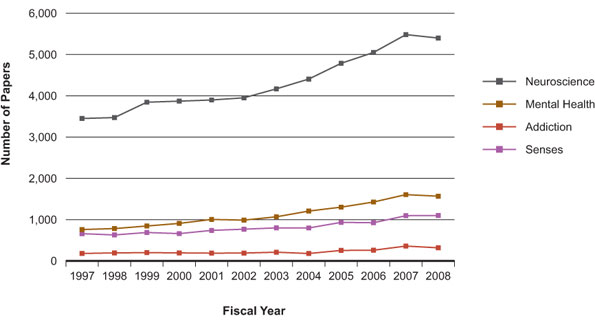 Figure 2: Number of Canadian papers in INMHA mandate domains, 1997–2008