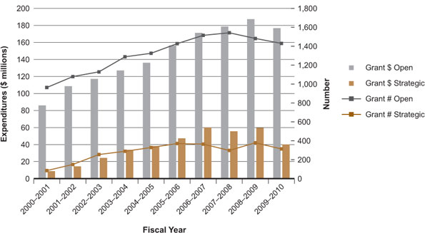 Figure 2: Expenditures and number of grants related to the Institute of Genetics mandate for 2000–2001 to 2009–2010