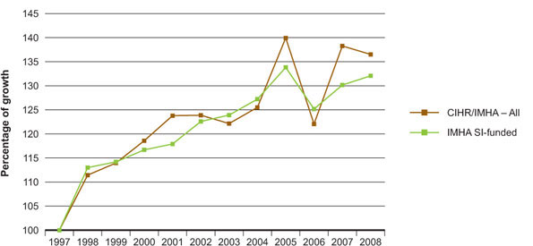 Figure 7: Percentage growth (relative to 1997) in contributions to total yearly Canadian papers in IMHA-related areas by CIHR and IMHA strategic initiative-funded PIs