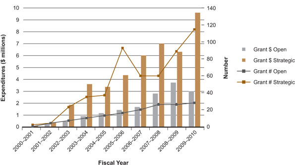 Figure 3: Health disparities/equity/inequalities-related theme 4 expenditures and number of grants by fiscal year