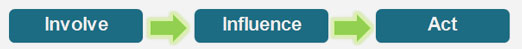 Involve-Influence-Act