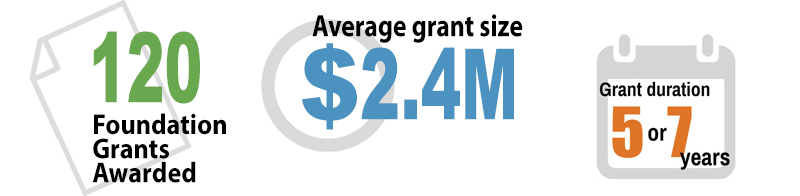 Applications funded: 120, average grant size: $2.2 million, average grant duration: 5-7 years