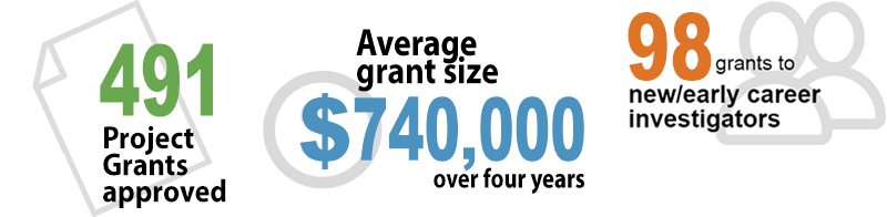 491 Grants awarded, $925,000 total invested, 98 awarded to new/early career investigators