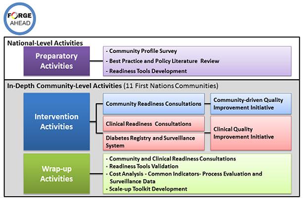 Community-Based Primary Health Care - Research profiles - CIHR