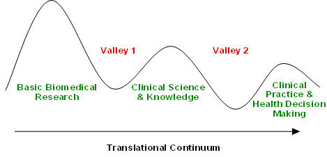 "Figure 2: The two ""Death Valleys"" of the clinical translational continuum"