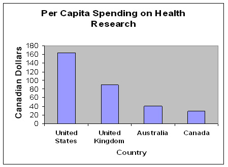 Figure 3. Comparative international spending in health research