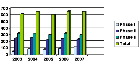 Figure 7: Number of Clinical Trials between 2003 and 2007 in Canada led or sponsored by pharmaceutical industry