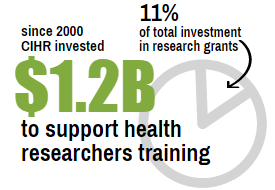 Since 2000, CIHR has invested $1.2B to support the training of health researchers, representing 11% of the total investment in research grants.