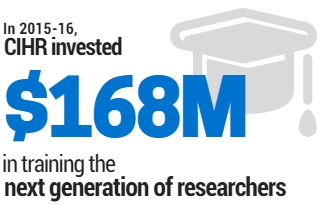 In 2015-16 CIHR invested $168M in training the next generation of researchers.