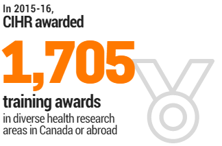 In 2015-16 CIHR awarded 1,705 training awards in diverse health research areas in Canada or abroad.