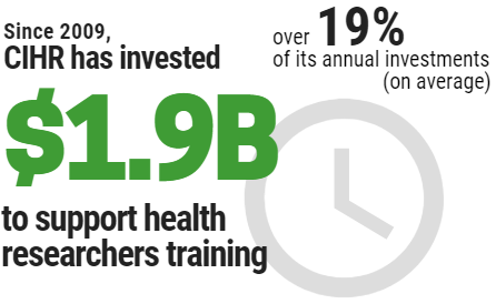 Since 2007, CIHR has invested approximately $1.7B, over 18% of its budget, to support Master's, doctoral, and postdoctoral trainees either directly through our various award programs or indirectly through stipends paid from grants.